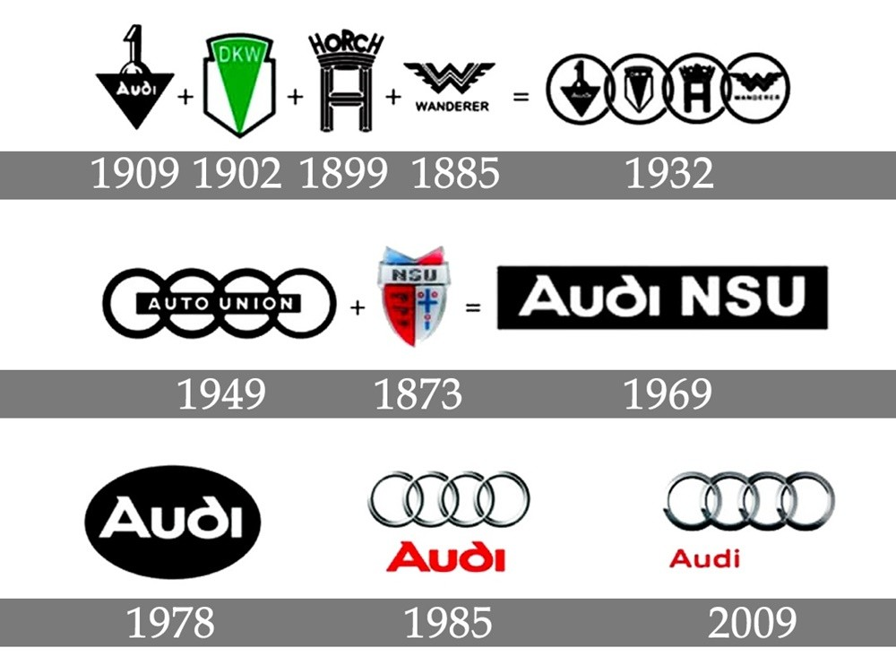 Quá trình thay đổi logo thương hiệu xe sang Audi.