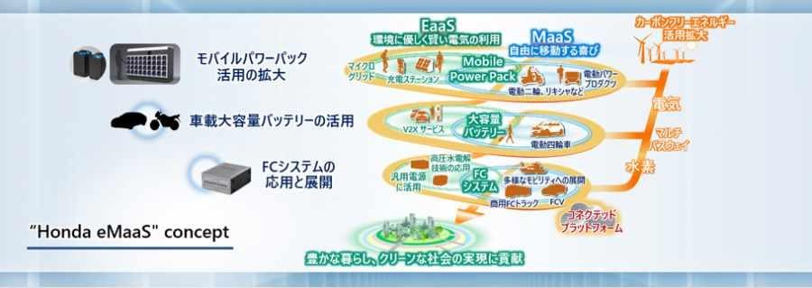 Hệ sinh thái dành riêng cho xe điện sẽ được Honda thiết lập
