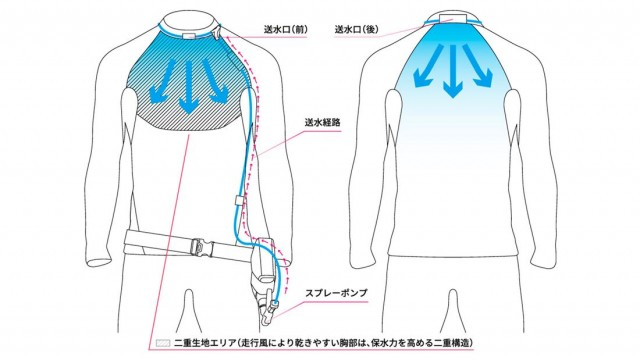 Nguyên lí làm mát của bộ sản phẩm đến từ Taichi