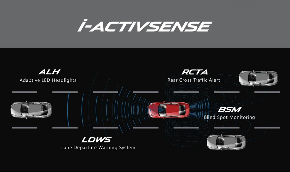 i-Activsense là gì