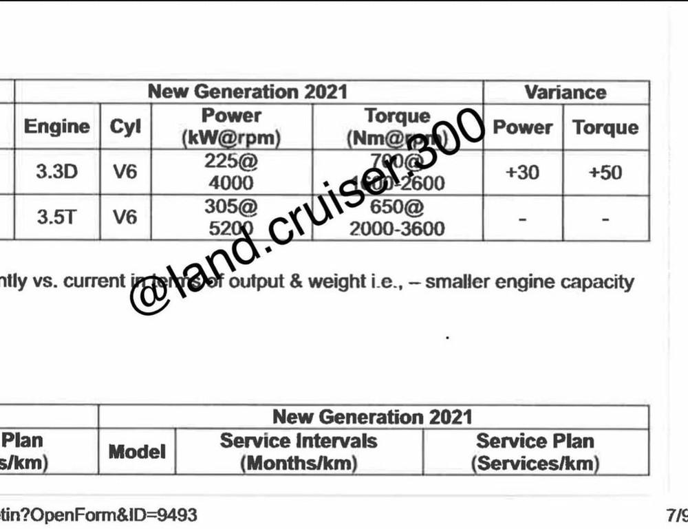Thông số động cơ của Toyota Land Cruiser 2022