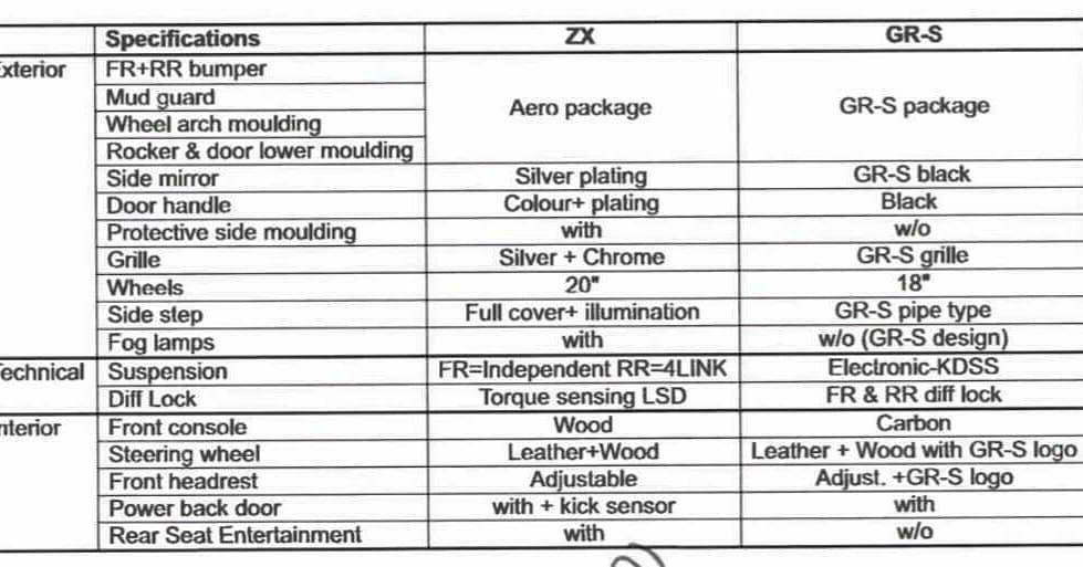 Trang bị của Toyota Land Cruiser 2022 bản ZX và GR Sport