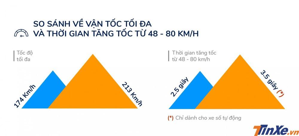 So sánh ô tô điện và xe dùng động cơ đốt trong về vận tốc tối đa và thời gian tăng tốc