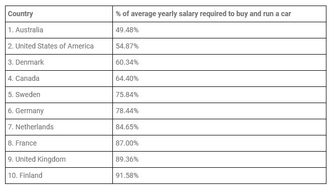 10 quốc gia có chi phí sở hữu xe ô tô rẻ nhất theo nghiên cứu của scrapcarcomparison