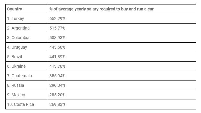 10 quốc gia có chi phí sở hữu xe ô tô đắt nhất theo nghiên cứu của scrapcarcomparison