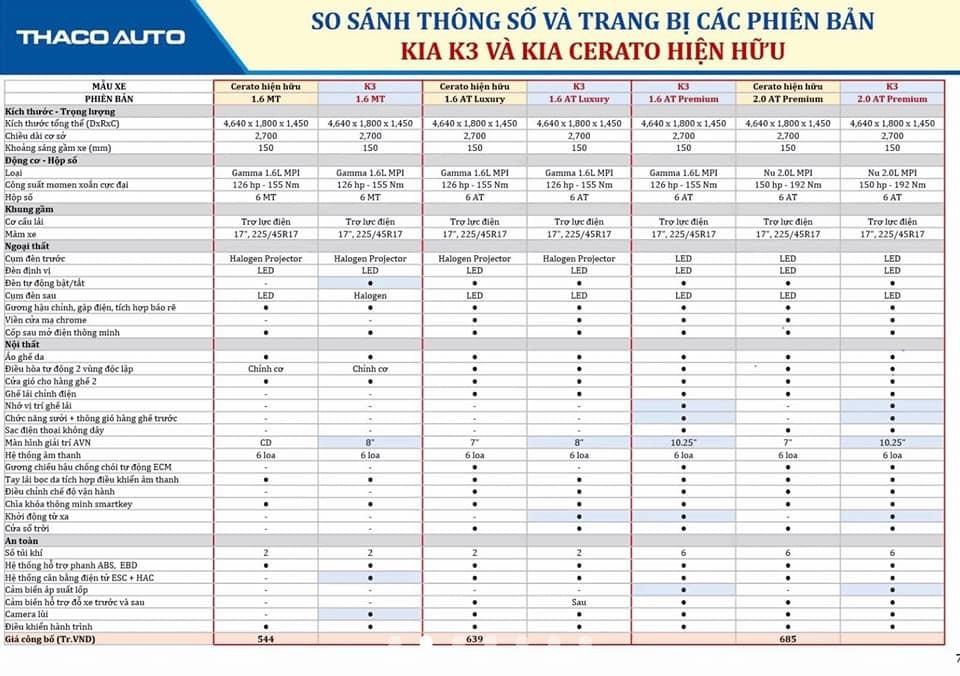 Bảng thông số kỹ thuật được cho là của Kia K3 2022 sắp ra mắt Việt Nam.