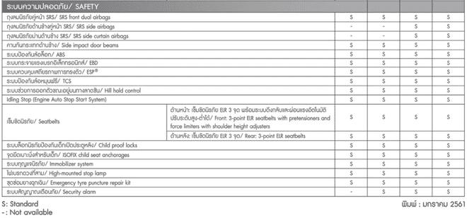 Dù nhập khẩu nguyên chiếc từ Thái Lan nhưng Suzuki Swift 2018 về Việt Nam lại bị cắt trang bị
