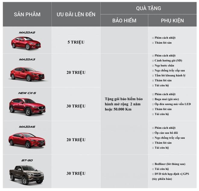 Bảng giá ưu đãi trong tháng 12/2018 của các dòng xe Mazda.