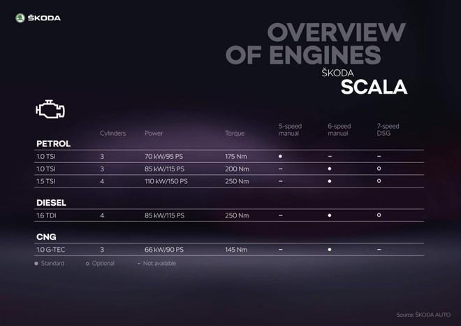 Các tùy chọn động cơ của Skoda Scala