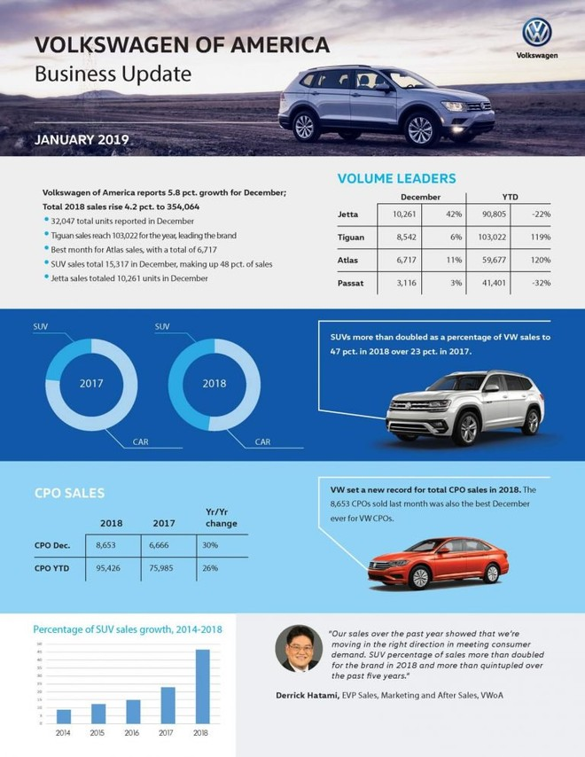 Bảng cập nhật tình hình kinh doanh của Volkswagen Mỹ