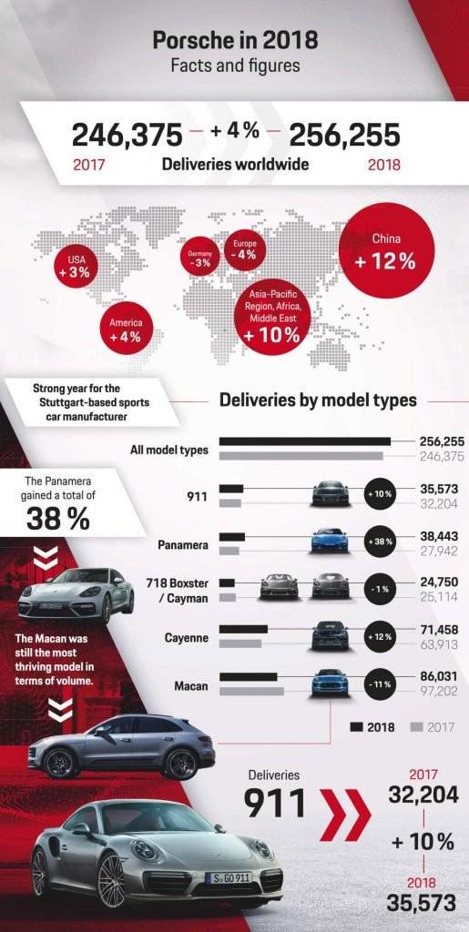 Tổng kết các con số năm 2018 của Porsche