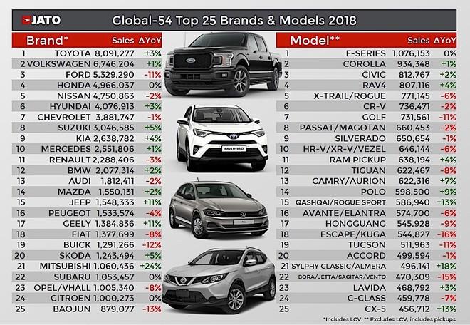 Top 25 nhãn hiệu và mẫu xe bán chạy nhất năm 2018