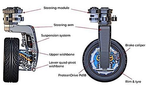 Các bộ phận của bánh xe Protean360+