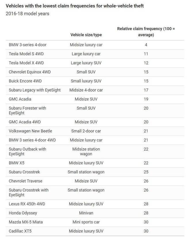 Danh sách các mẫu xe có tỉ lệ đòi bảo hiểm trộm cả xe ít nhất theo HLDI